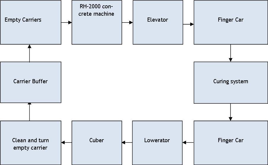Production Simulation Process Flow